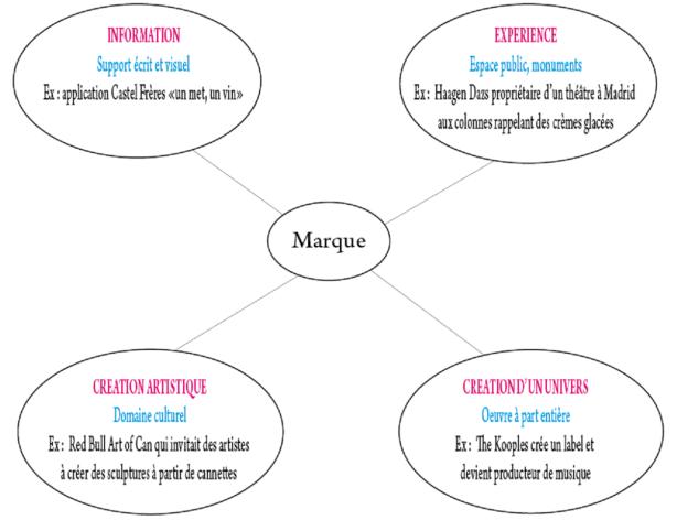 typologie du brand content