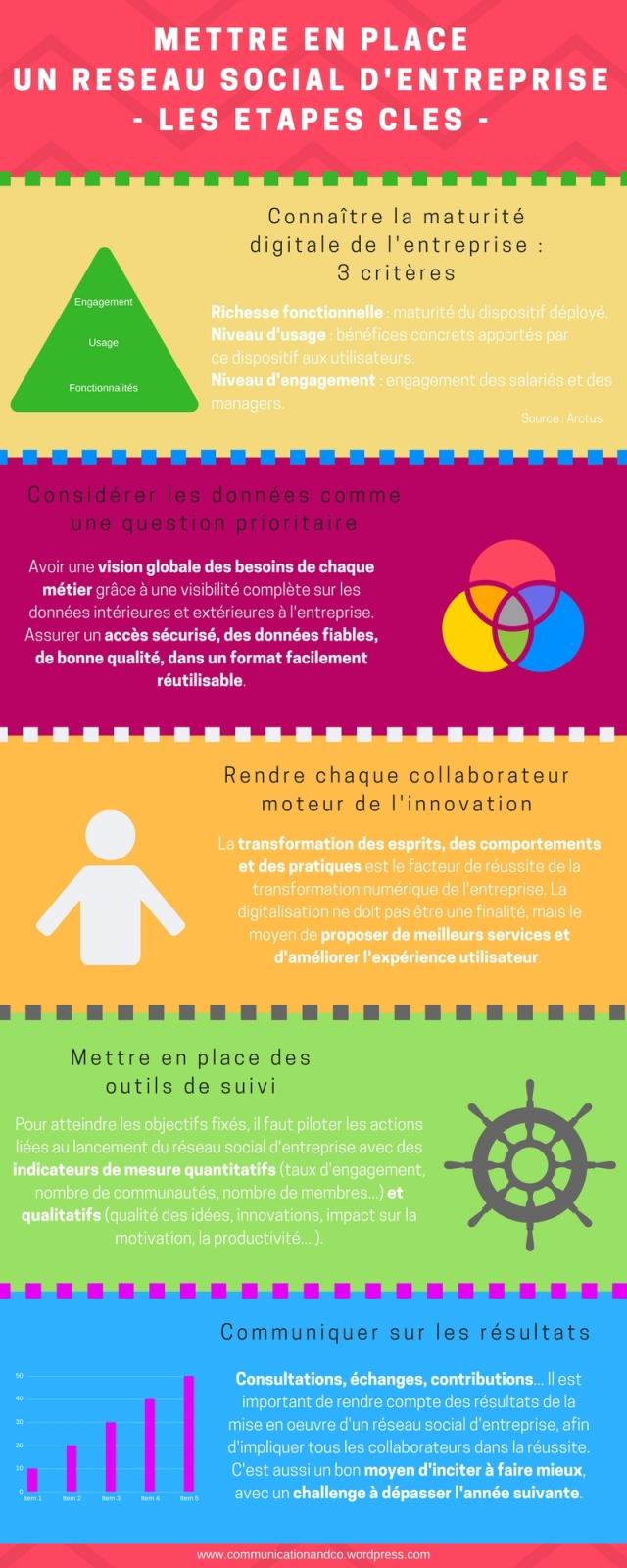 infographie-etapes-lancement-reseau-social-entreprise
